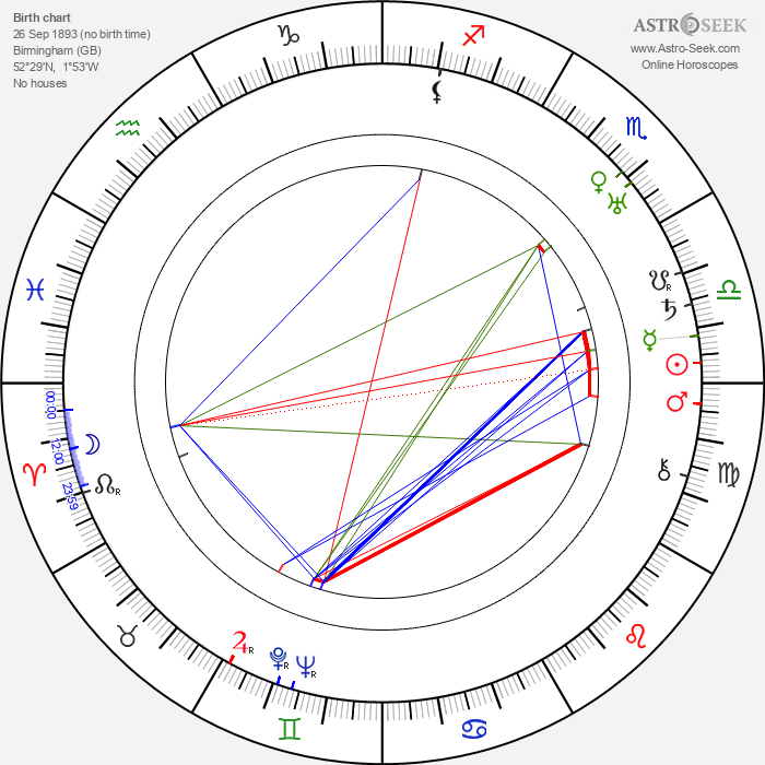 Fay Holden - Astrology Natal Birth Chart