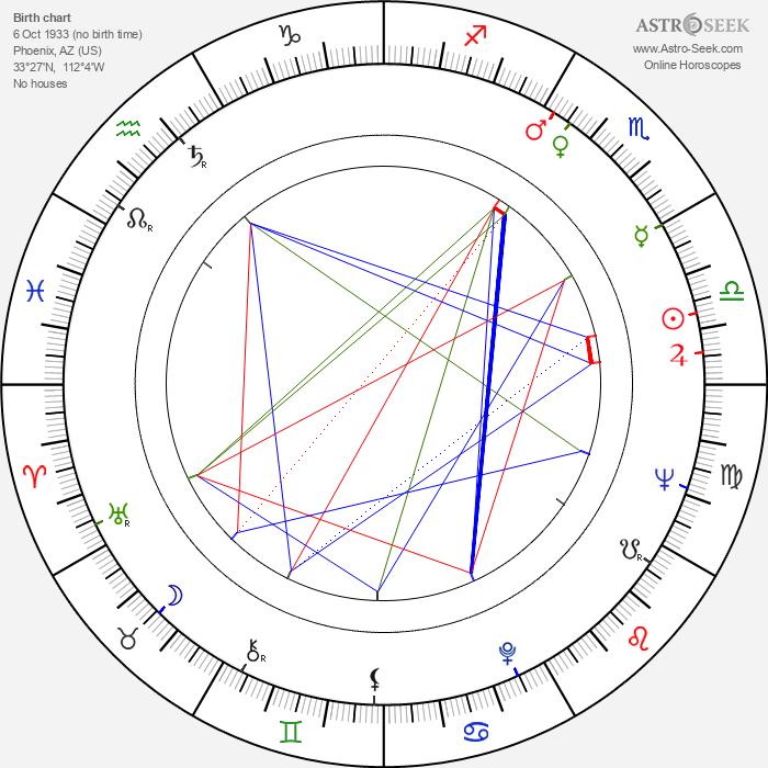 Fay Spain - Astrology Natal Birth Chart