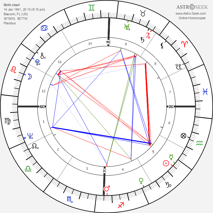 Faye Dunaway - Astrology Natal Birth Chart