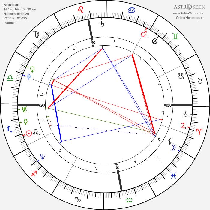 Faye Tozer - Astrology Natal Birth Chart