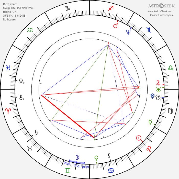 Faye Wong - Astrology Natal Birth Chart