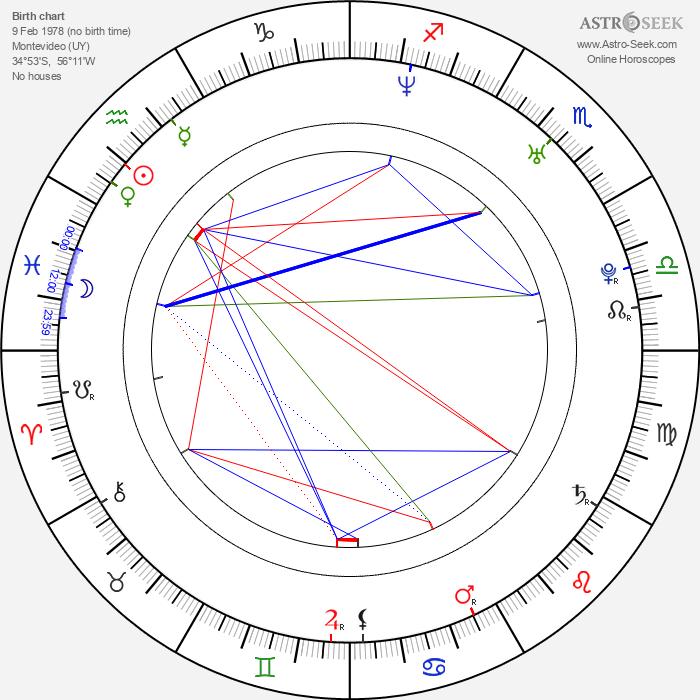 Fede Alvarez - Astrology Natal Birth Chart