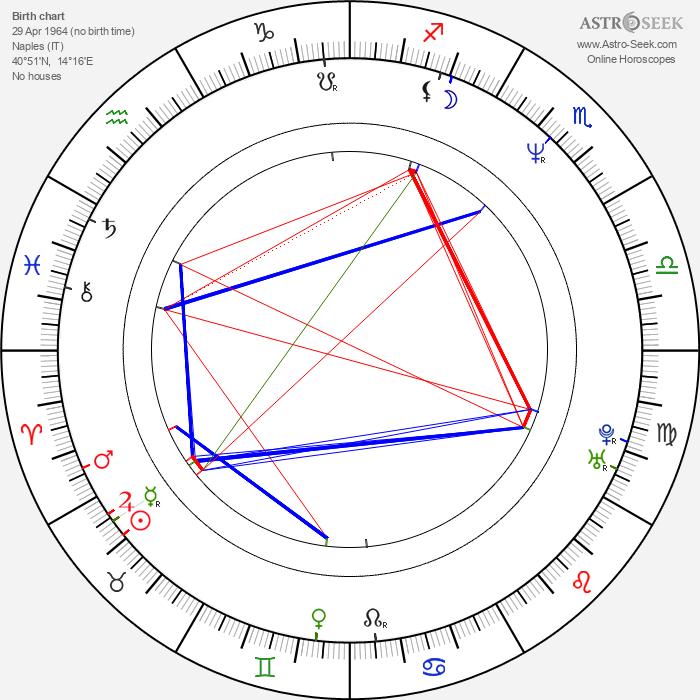 Federico Castelluccio - Astrology Natal Birth Chart
