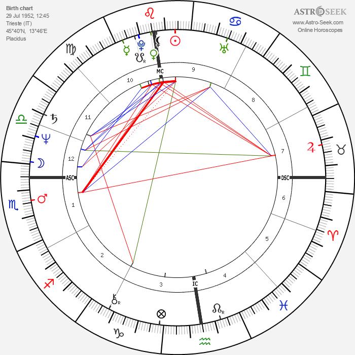 Federico Euro Roman - Astrology Natal Birth Chart