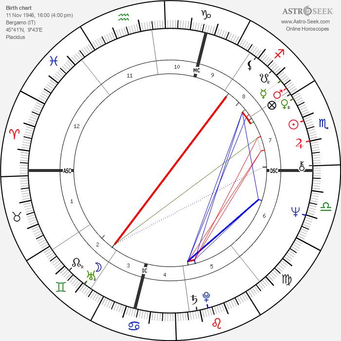 Federico Fachinetti - Astrology Natal Birth Chart