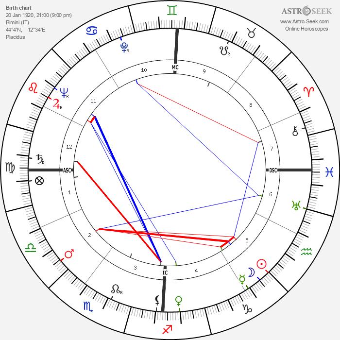 Federico Fellini - Astrology Natal Birth Chart