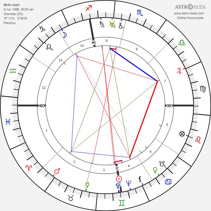 Federico García Lorca - Astrology Natal Birth Chart