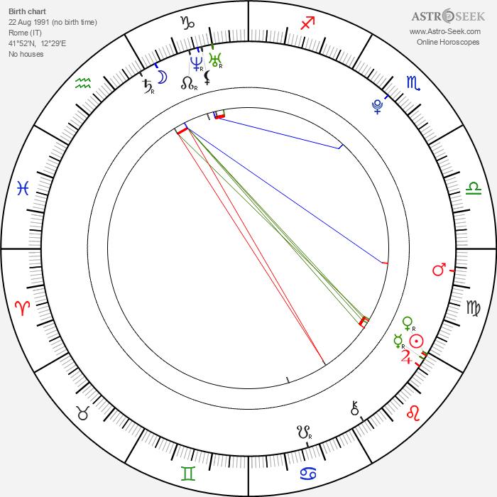 Federico Macheda - Astrology Natal Birth Chart