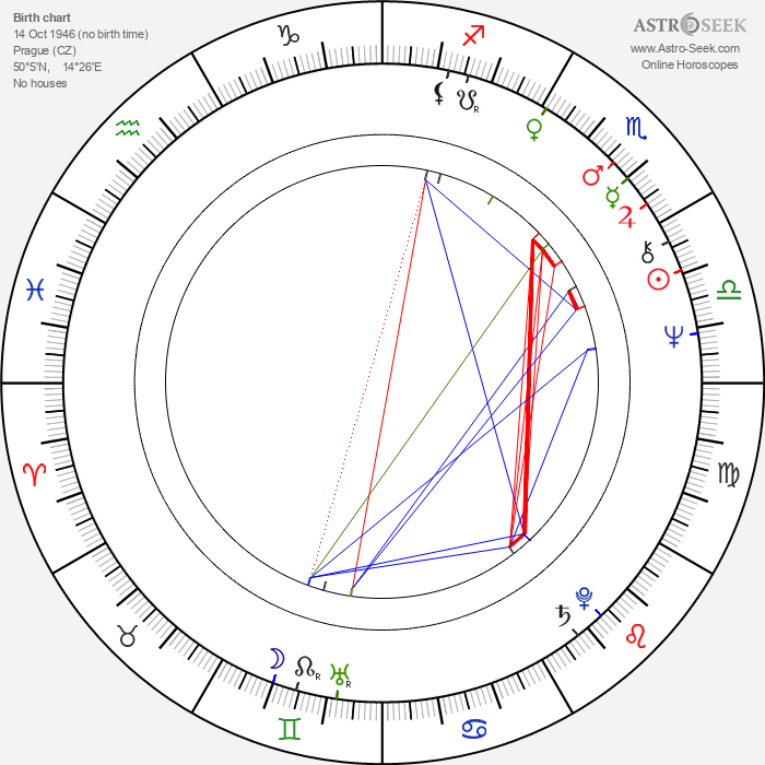 Fedora Marková - Astrology Natal Birth Chart
