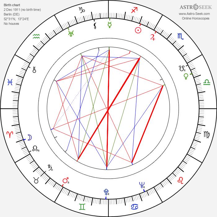Fee Malten - Astrology Natal Birth Chart