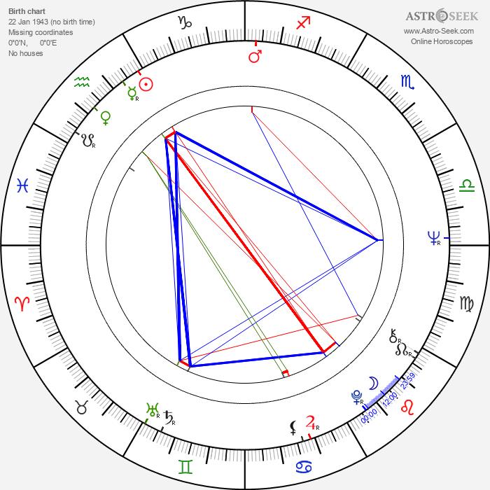 Fei Lung - Astrology Natal Birth Chart