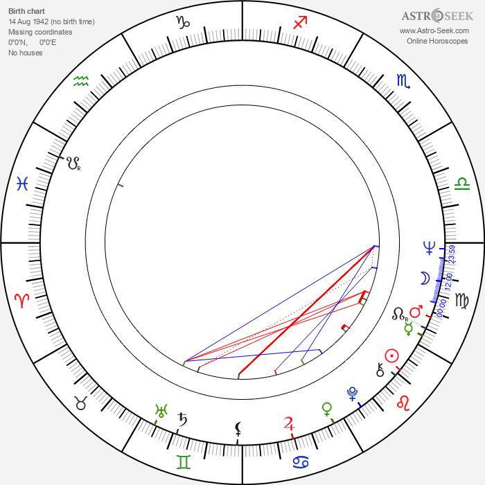Fei Xie - Astrology Natal Birth Chart