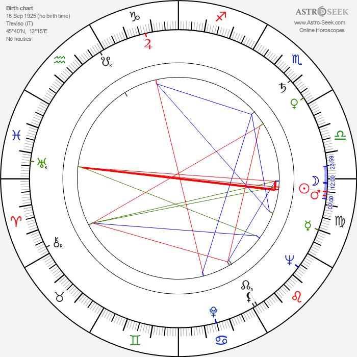 Felice Orlandi - Astrology Natal Birth Chart