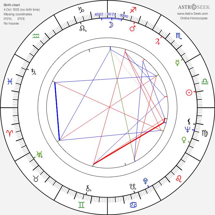 Felicia Farr - Astrology Natal Birth Chart