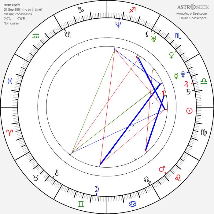 Feliciano Lopez - Astrology Natal Birth Chart