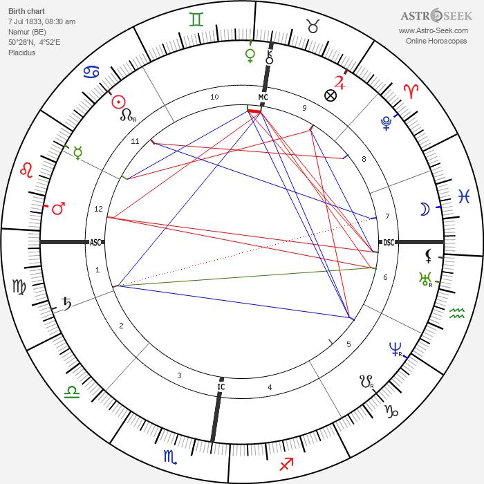 Félicien Rops - Astrology Natal Birth Chart