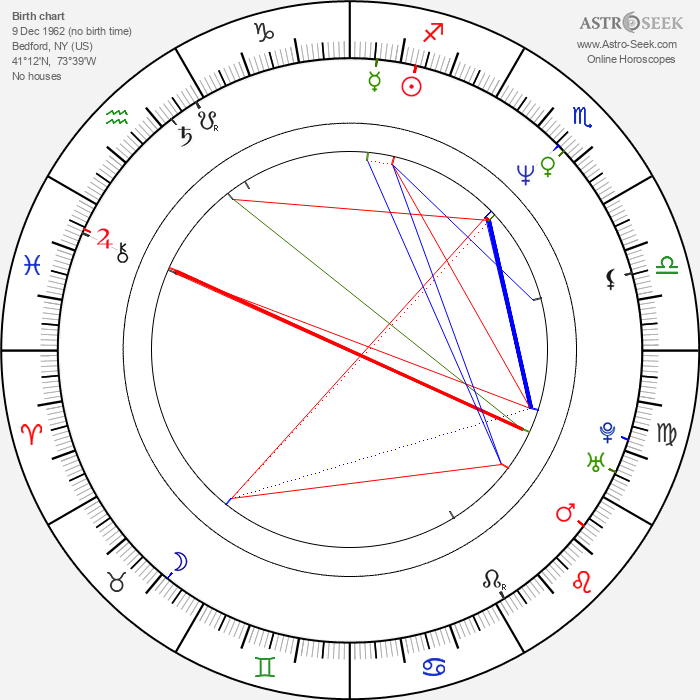 Felicity Huffman - Astrology Natal Birth Chart