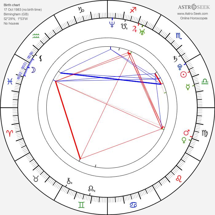 Felicity Jones - Astrology Natal Birth Chart
