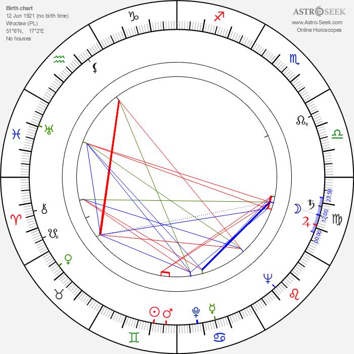 Felicjan Weryszyński - Astrology Natal Birth Chart