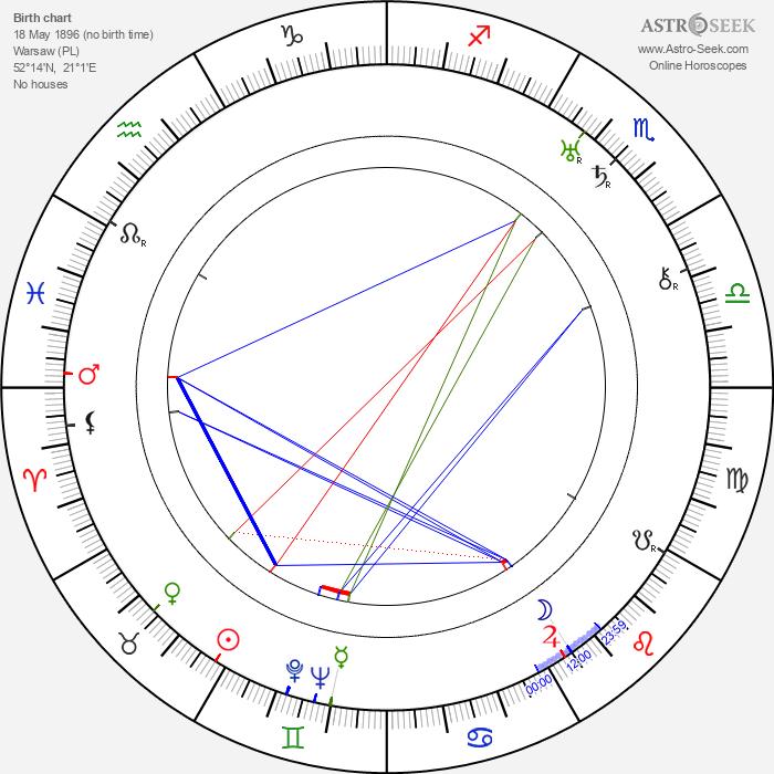 Feliks Chmurkowski - Astrology Natal Birth Chart