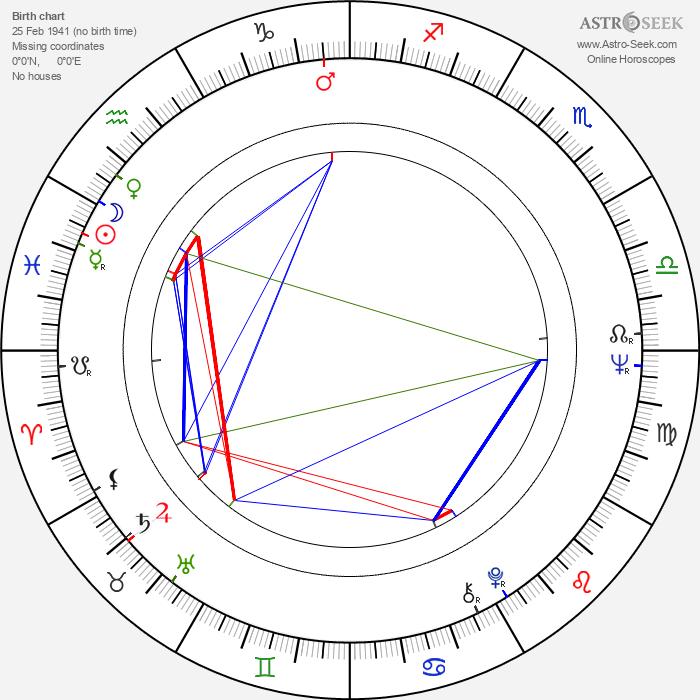 Feliks Falk - Astrology Natal Birth Chart