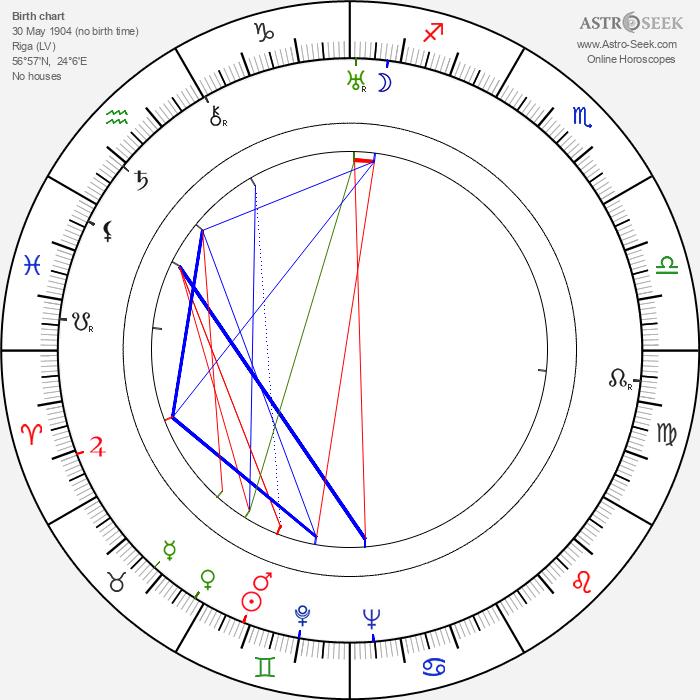 Feliks Zukowski - Astrology Natal Birth Chart