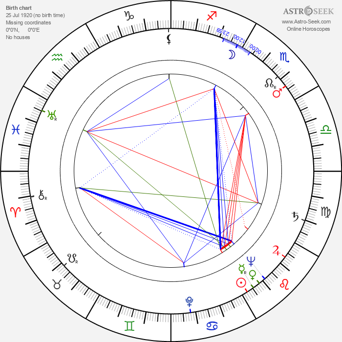Felipe Carone - Astrology Natal Birth Chart
