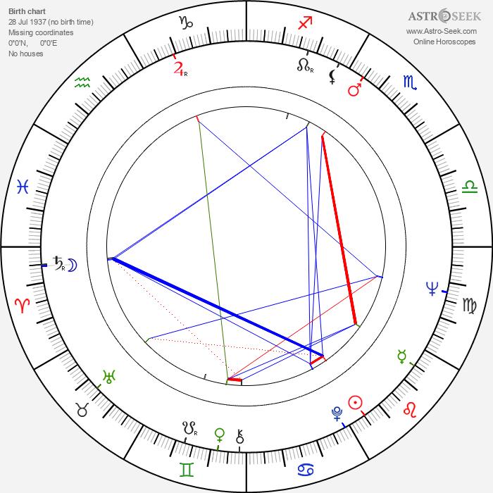 Felipe Cazals - Astrology Natal Birth Chart