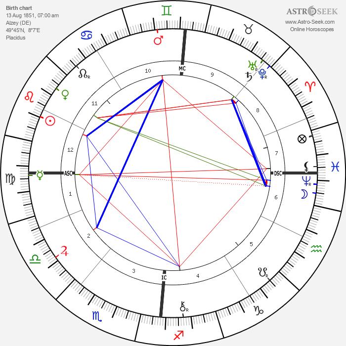 Felix Adler - Astrology Natal Birth Chart