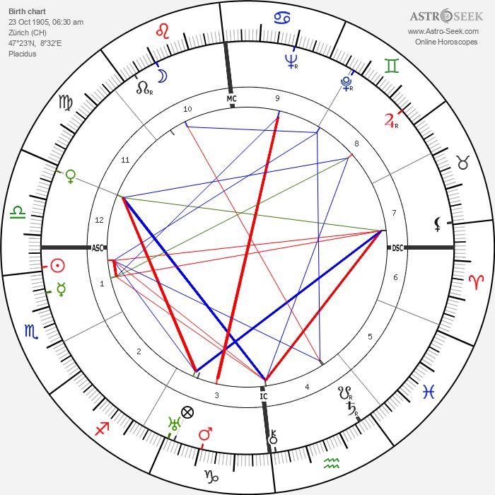 Felix Bloch - Astrology Natal Birth Chart