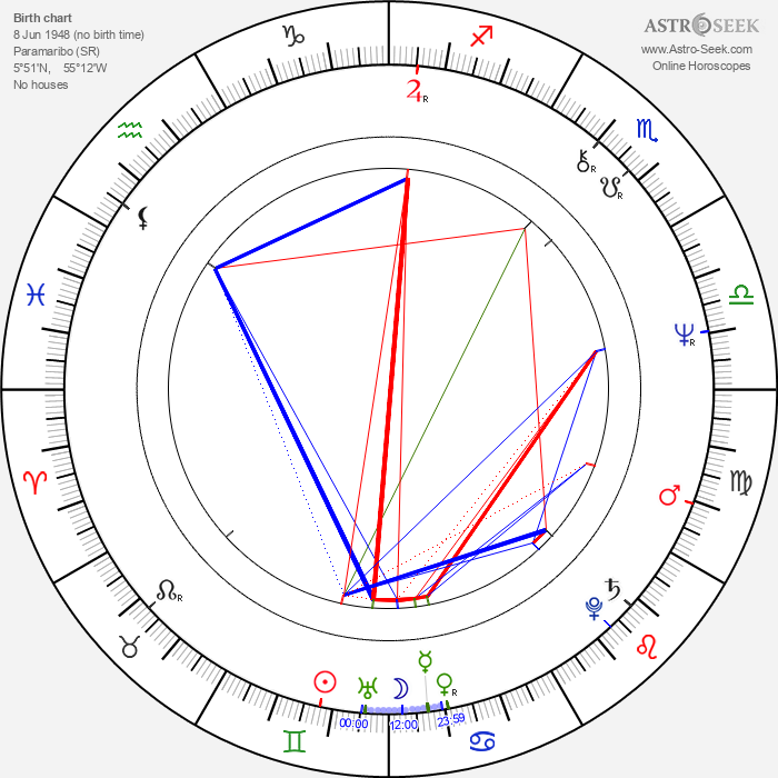Felix Burleson - Astrology Natal Birth Chart