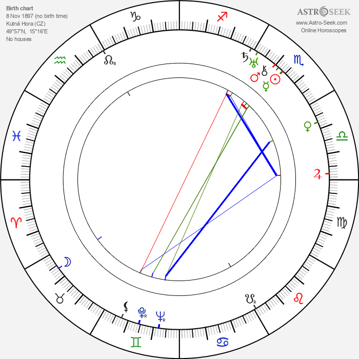 Felix de la Cámara - Astrology Natal Birth Chart