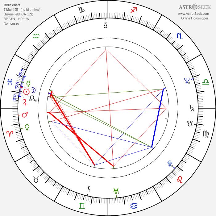 Félix Enríquez Alcalá - Astrology Natal Birth Chart