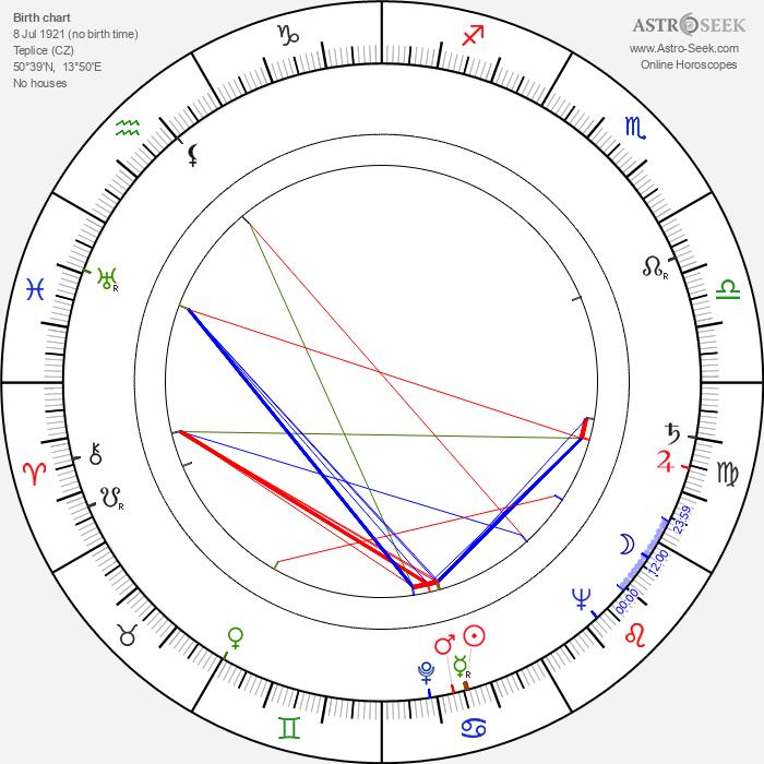 Felix Holzmann - Astrology Natal Birth Chart