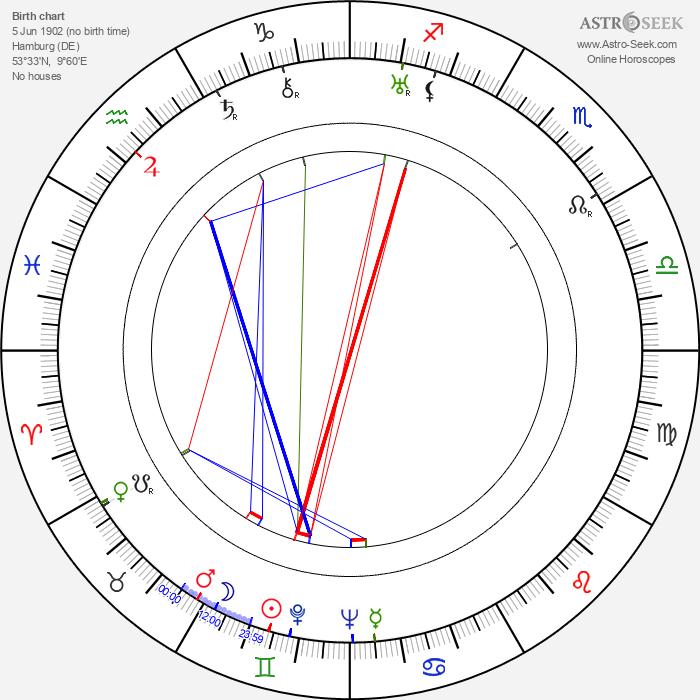 Felix Jackson - Astrology Natal Birth Chart