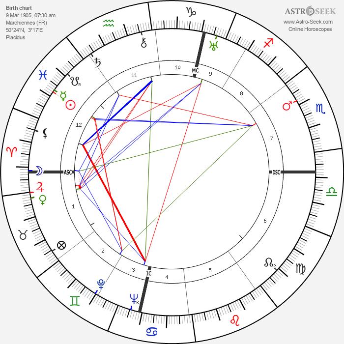 Félix Labisse - Astrology Natal Birth Chart