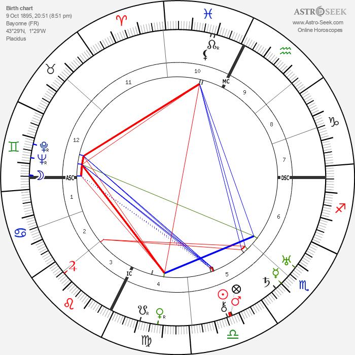 Felix Lasserre - Astrology Natal Birth Chart