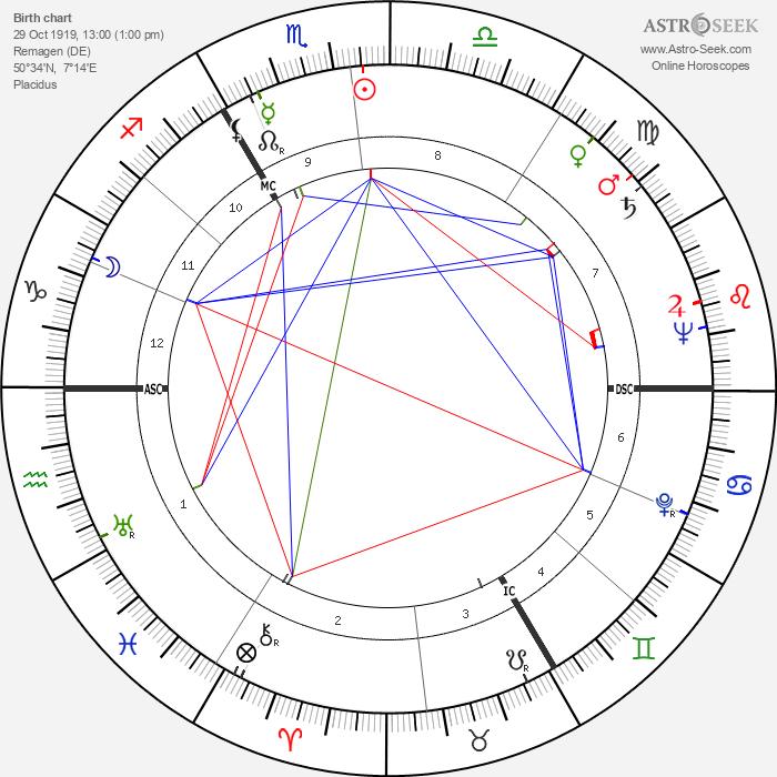 Félix Marten - Astrology Natal Birth Chart