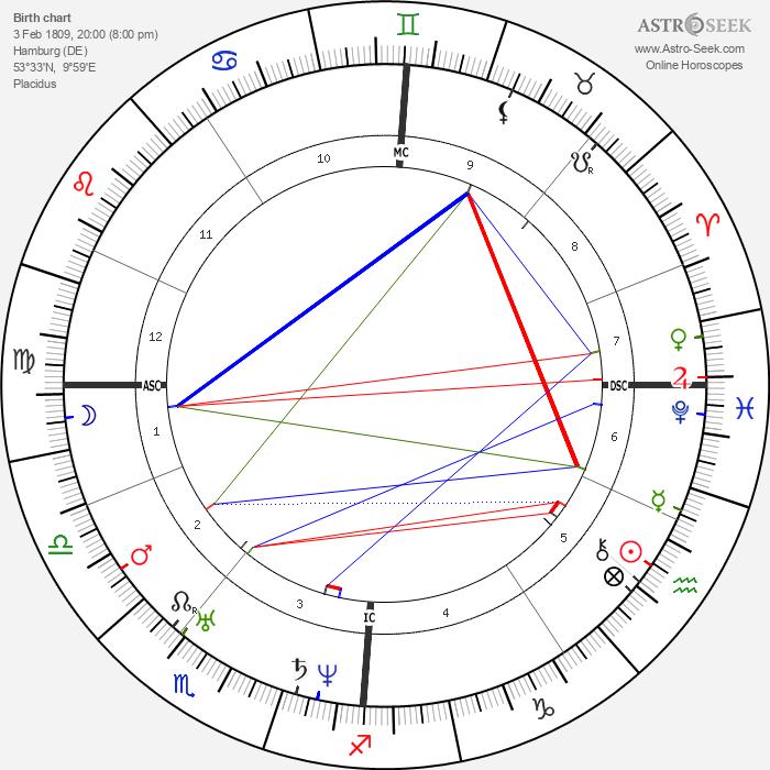 Felix Mendelssohn Bartholdy - Astrology Natal Birth Chart
