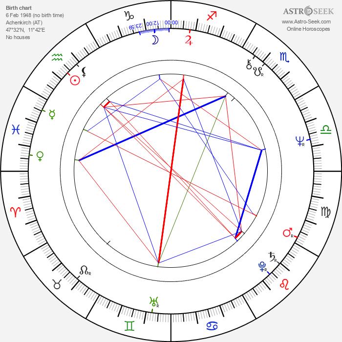 Felix Mitterer - Astrology Natal Birth Chart