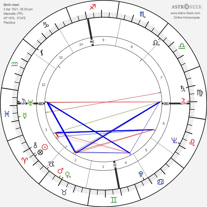 Félix Pironti - Astrology Natal Birth Chart