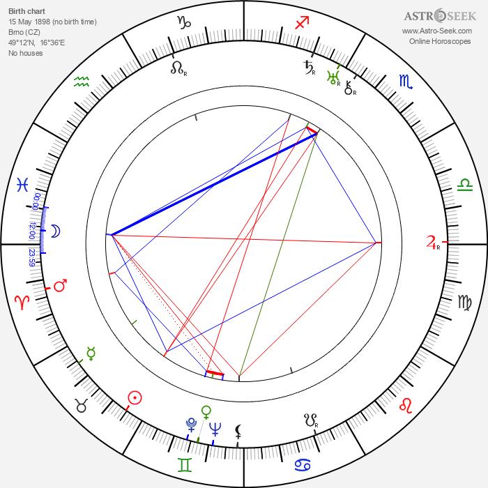 Felix Prédl - Astrology Natal Birth Chart