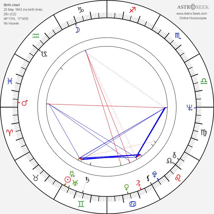 Felix Slováček - Astrology Natal Birth Chart
