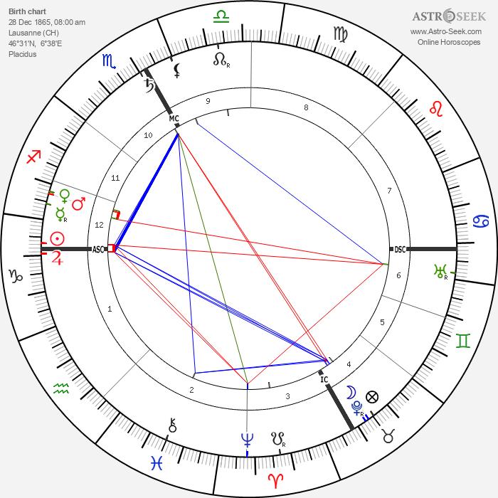 Félix Vallotton - Astrology Natal Birth Chart