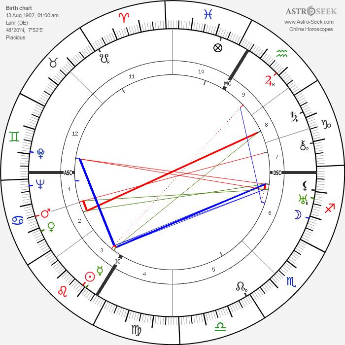 Felix Wankel - Astrology Natal Birth Chart