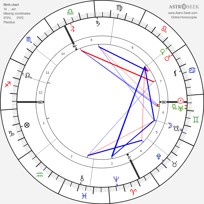 Felix Weingartner - Astrology Natal Birth Chart