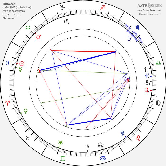 Femi Benussi - Astrology Natal Birth Chart