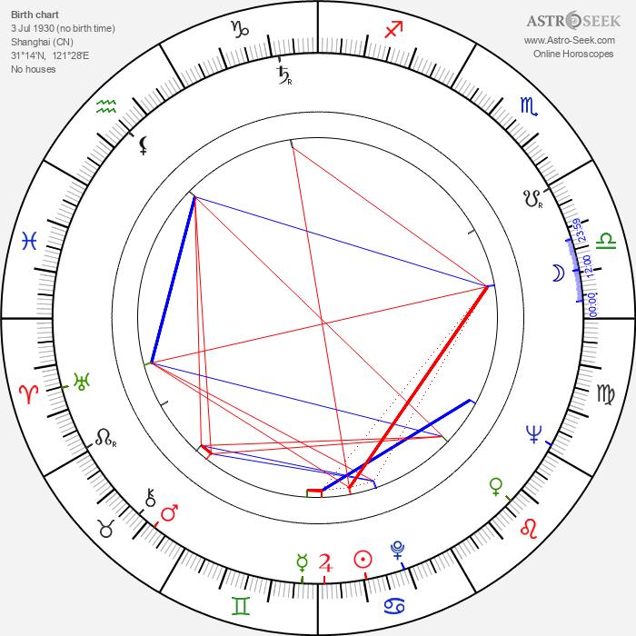 Feng Ku - Astrology Natal Birth Chart