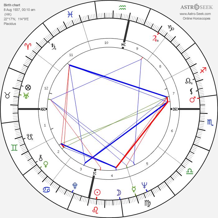 Fenwick Lansdowne - Astrology Natal Birth Chart