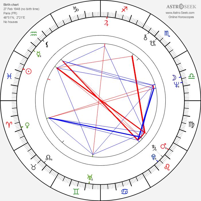 Féodor Atkine - Astrology Natal Birth Chart